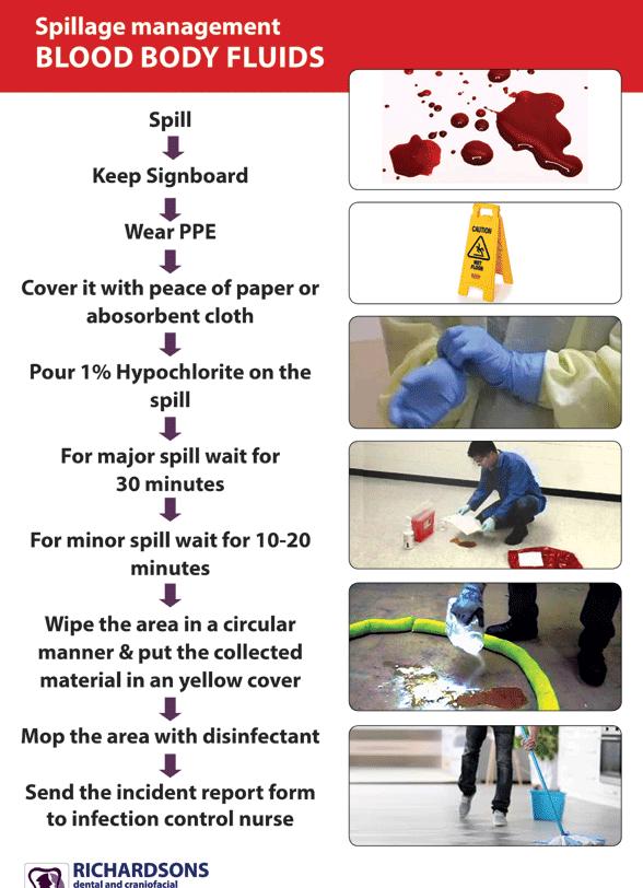 blood body fluids